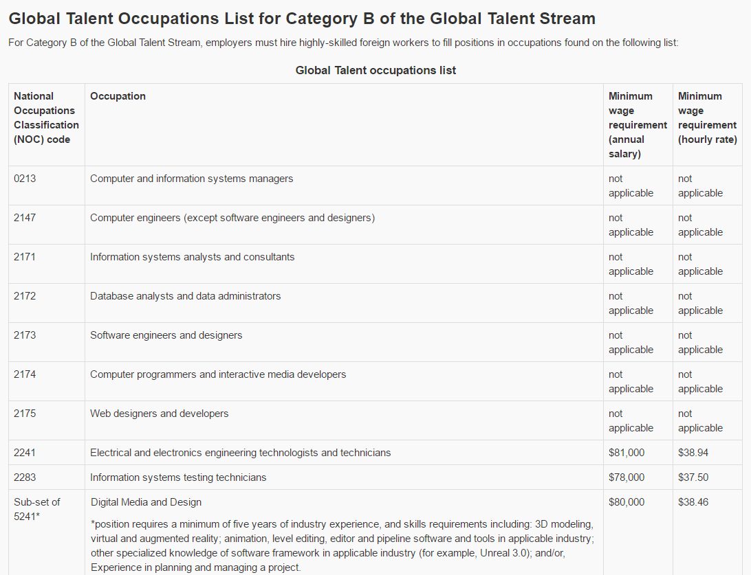 IT occupations list