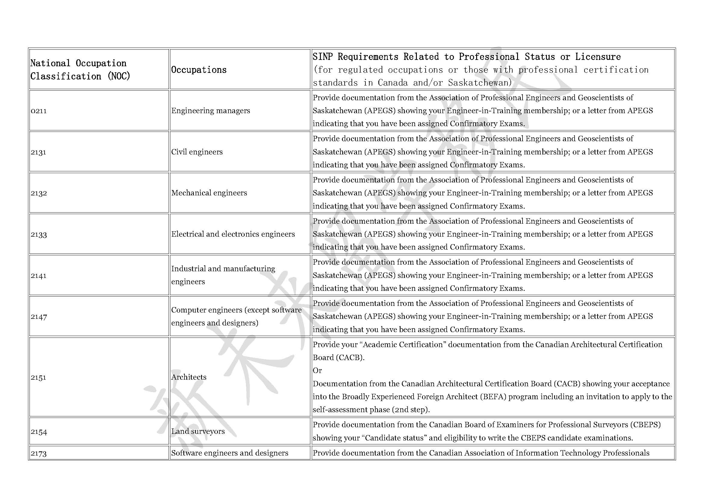 2017.7 occupation list-licensure 1