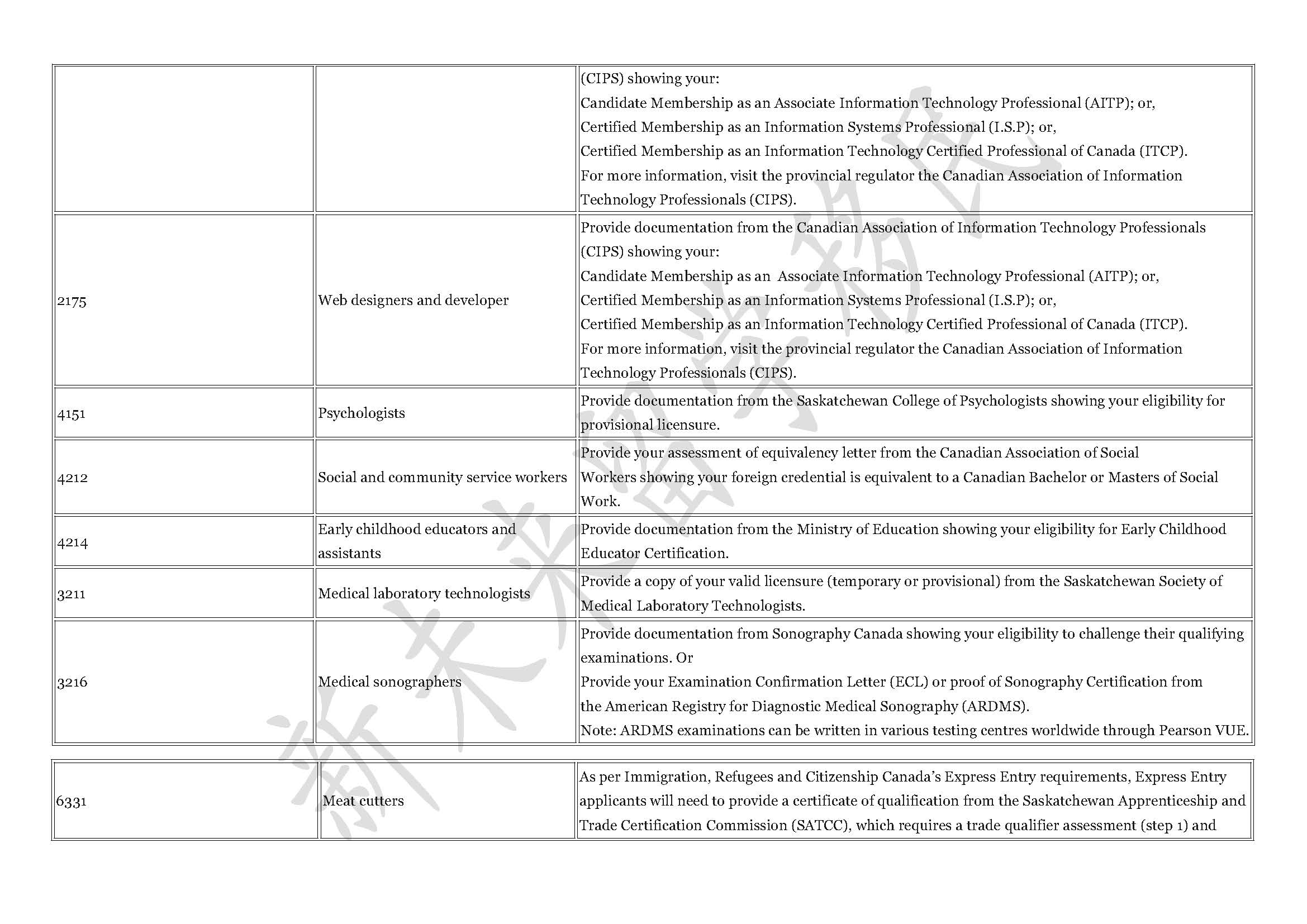 2017.7 occupation list-licensure 2