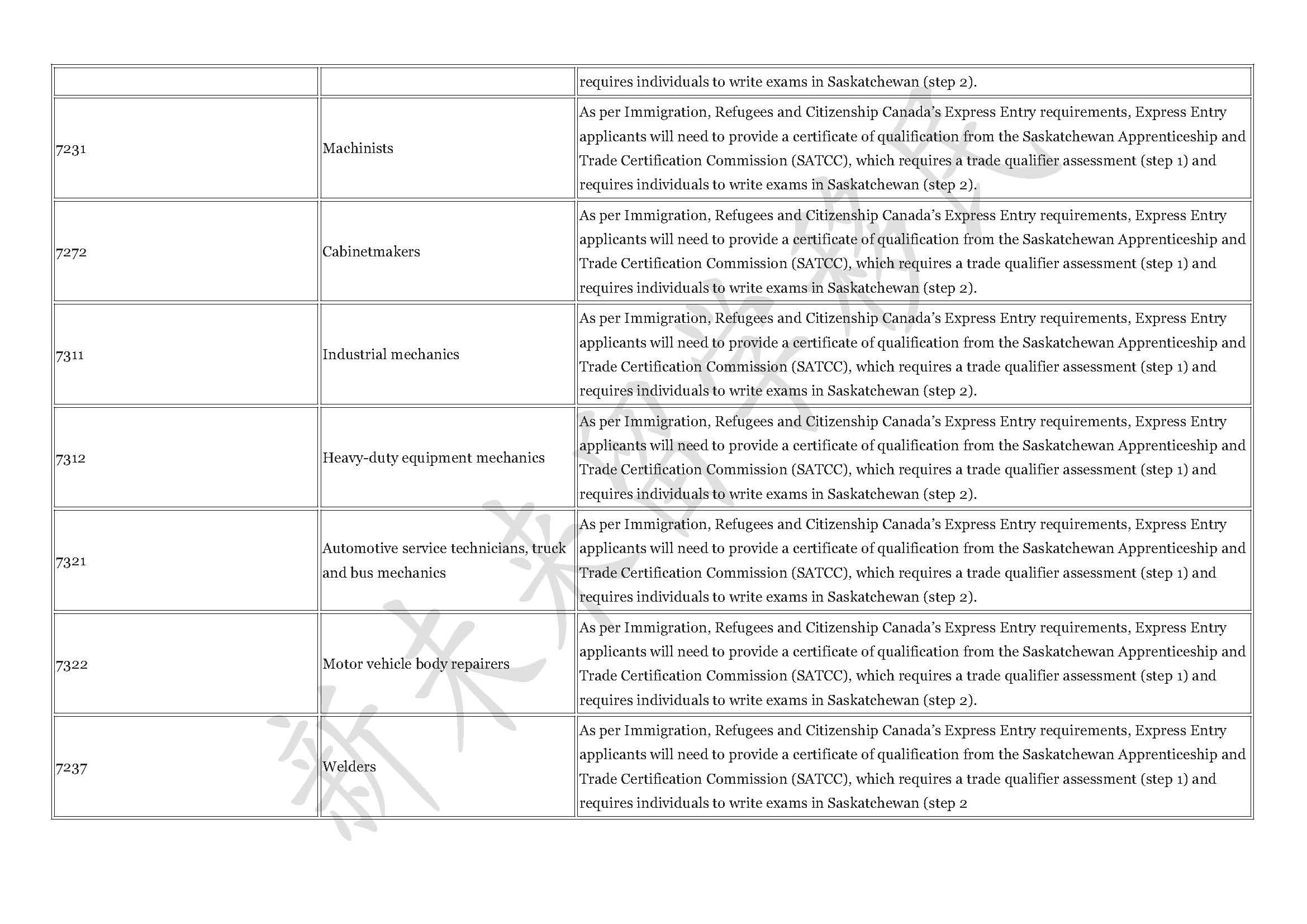 2017.7 occupation list-licensure 3
