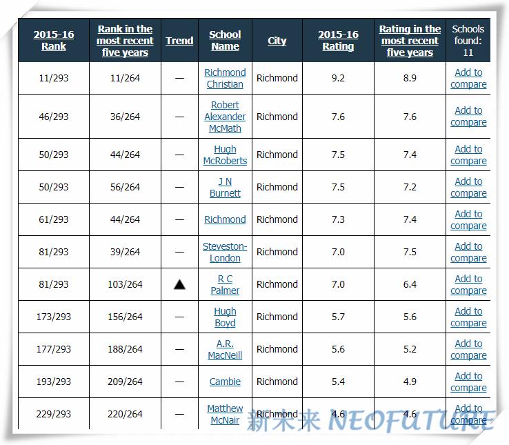 2015-2016 secondary rank